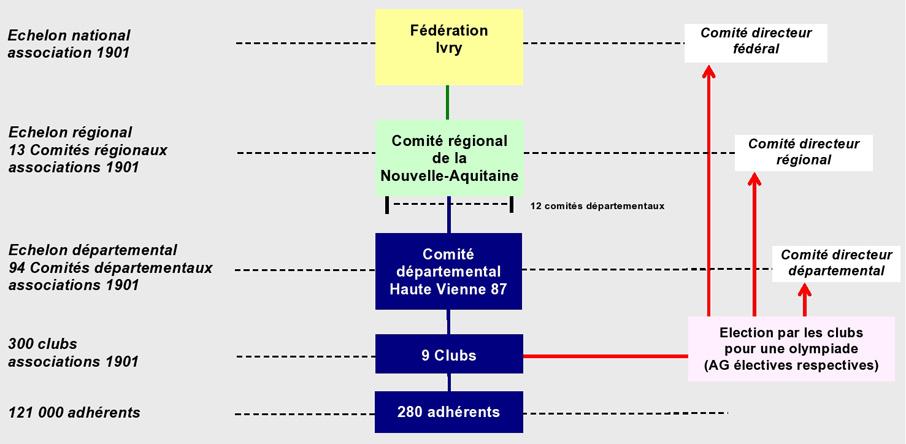 Tableau organisation page0001906 10